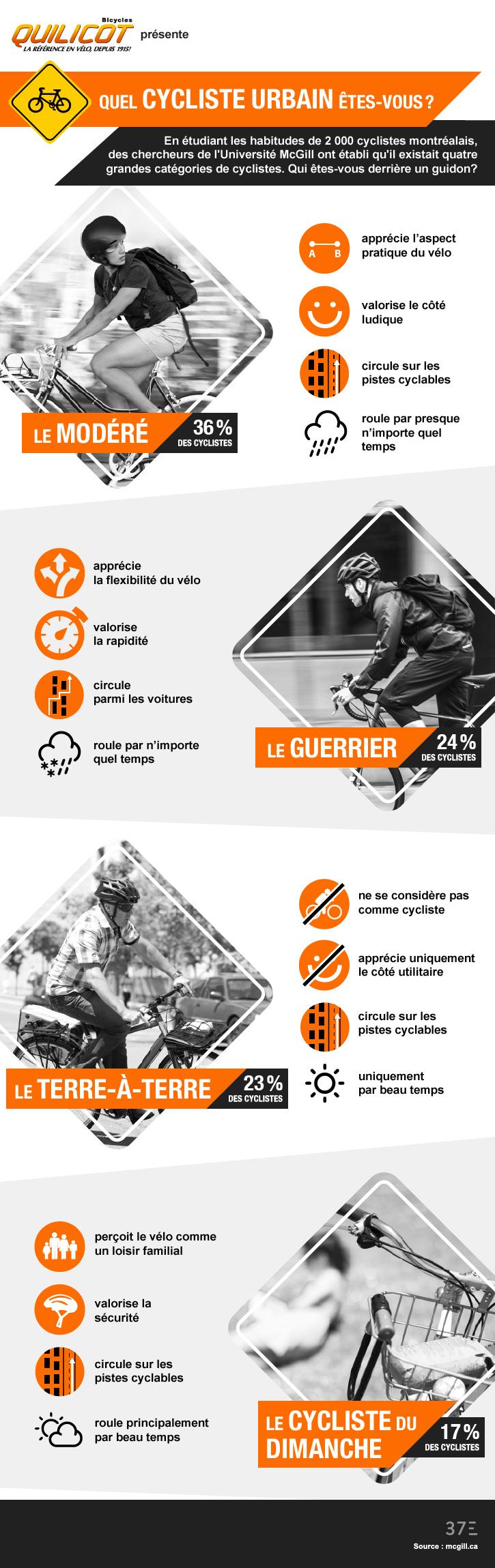 Type de cycliste urbain (infographie)